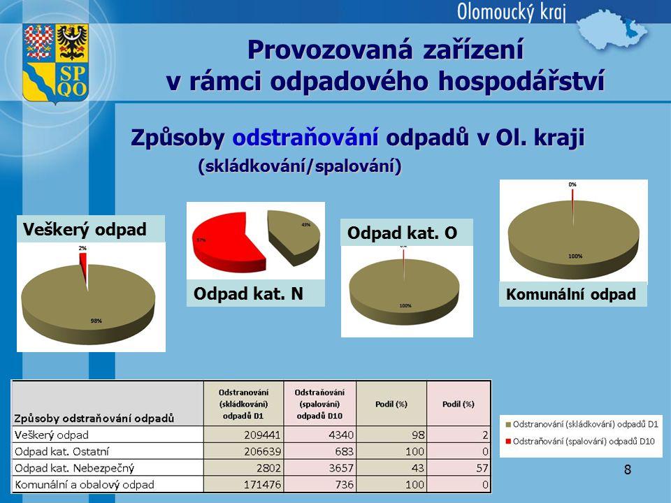 8 Způsoby odstraňování odpadů v Ol. kraji (skládkování/spalování) Provozovaná zařízení v rámci odpadového hospodářství Veškerý odpad Odpad kat. N Komu