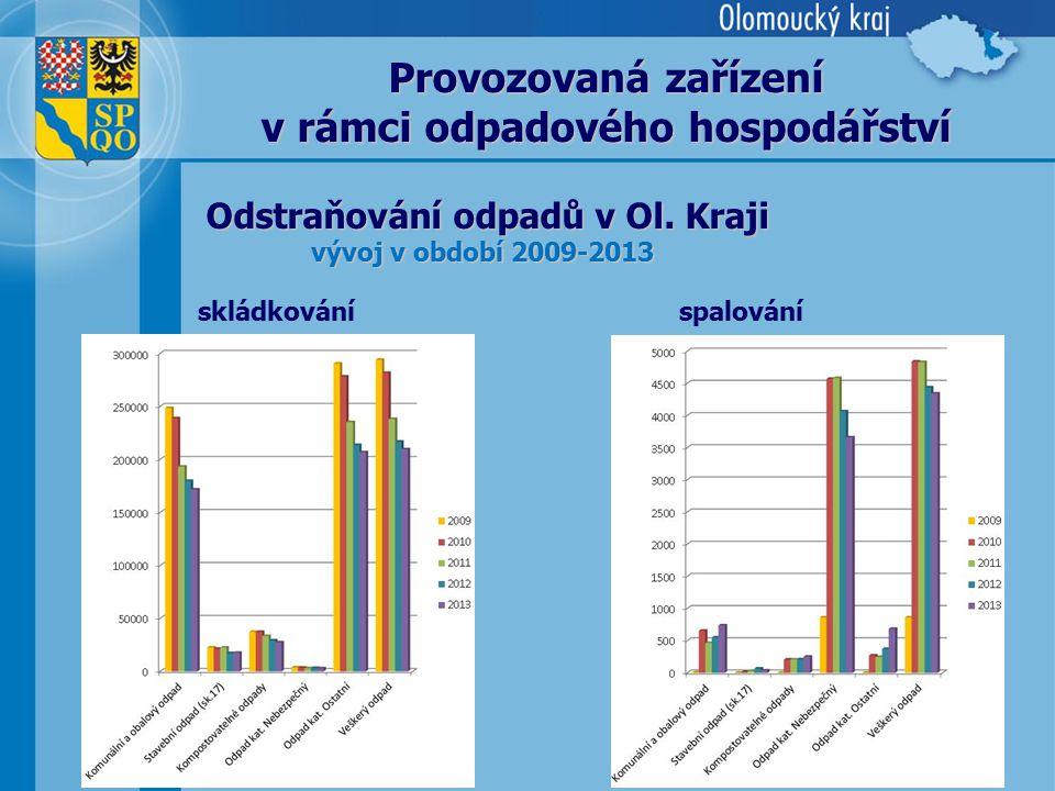 9 Odstraňování odpadů v Ol. Kraji vývoj v období 2009-2013 Provozovaná zařízení v rámci odpadového hospodářství skládkováníspalování