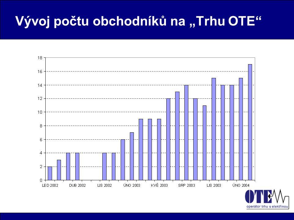 """Vývoj počtu obchodníků na """"Trhu OTE"""