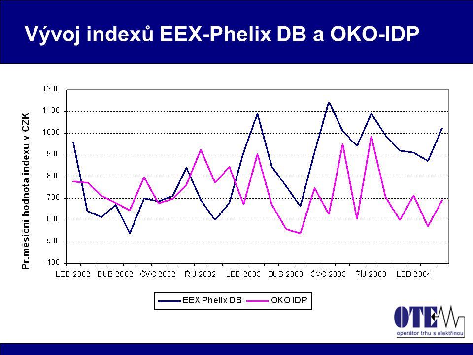 Vývoj indexů EEX-Phelix DB a OKO-IDP