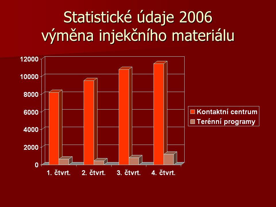 Statistické údaje 2006 výměna injekčního materiálu