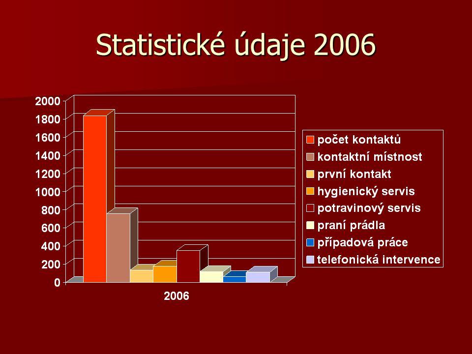 Statistické údaje 2006