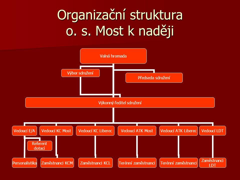 Organizační struktura o. s. Most k naději Valná hromada Vedoucí E/A Personalistika Referent dotací Vedoucí KC Most Zaměstnanci KCM Vedoucí KC Liberec