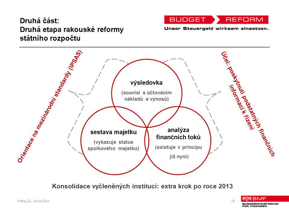 Praha, 22. února 201118 výsledovka (souvisí s účtováním nákladů a výnosů) sestava majetku (vykazuje status spolkového majetku) analýza finančních toků