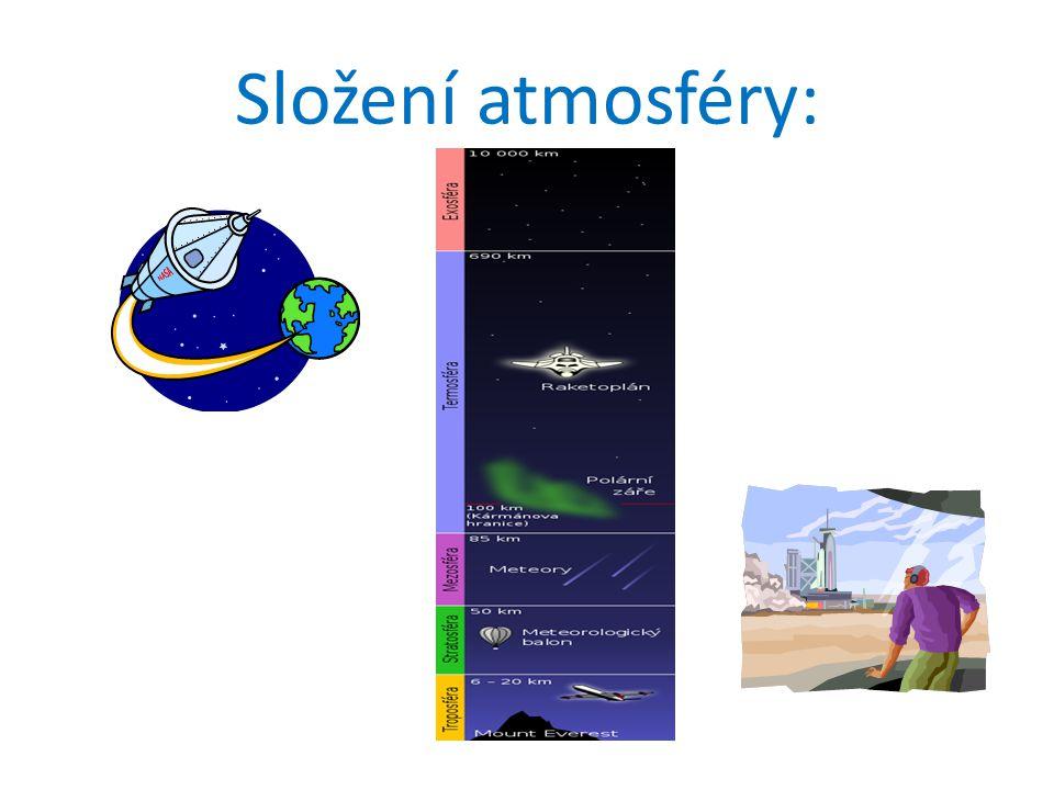 Složení atmosféry: