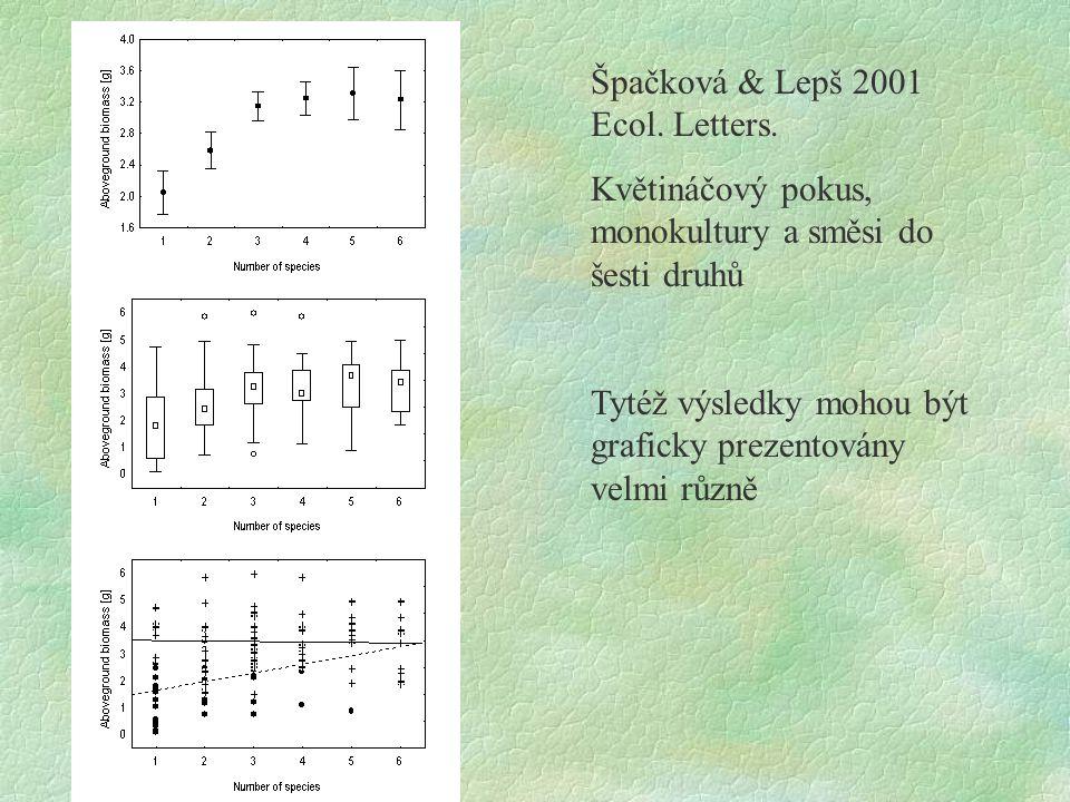 Špačková & Lepš 2001 Ecol. Letters. Květináčový pokus, monokultury a směsi do šesti druhů Tytéž výsledky mohou být graficky prezentovány velmi různě