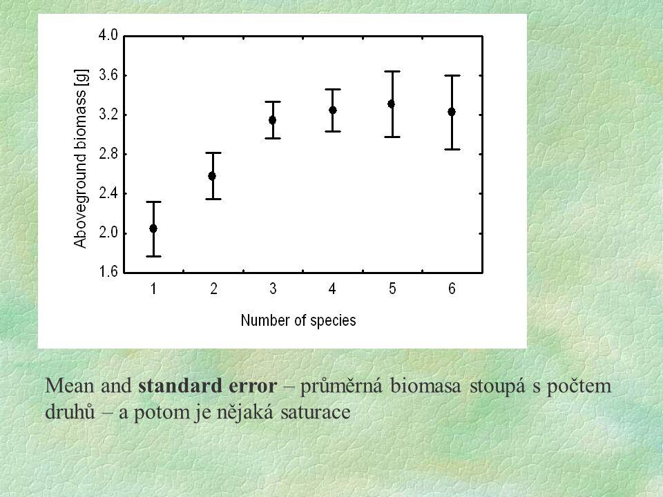 """Box and whisker plot - median roste s počtem druhů, ale nejlepší monokultury jsou steně dobré jako nejlepší směsi, co se mění, jsou """"propadáky"""