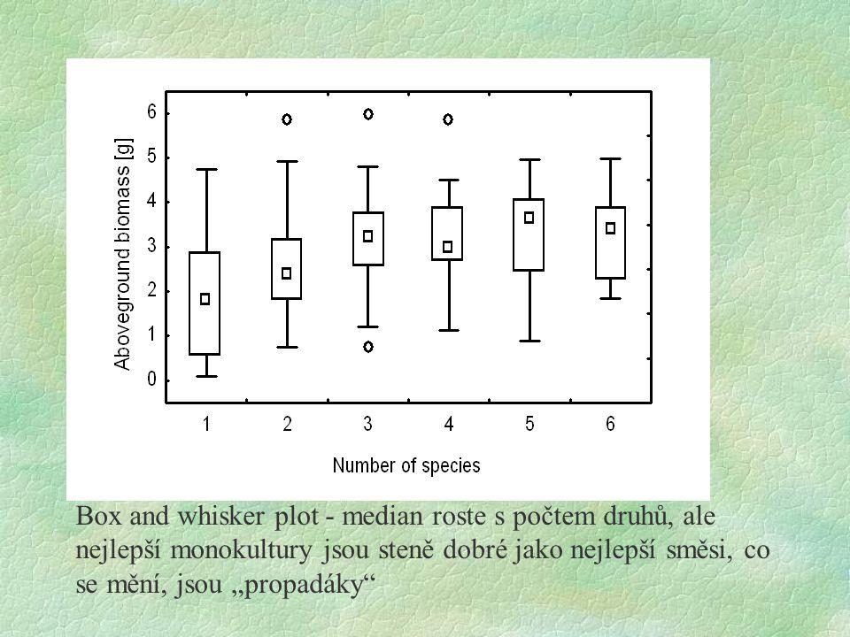 """Box and whisker plot - median roste s počtem druhů, ale nejlepší monokultury jsou steně dobré jako nejlepší směsi, co se mění, jsou """"propadáky"""""""