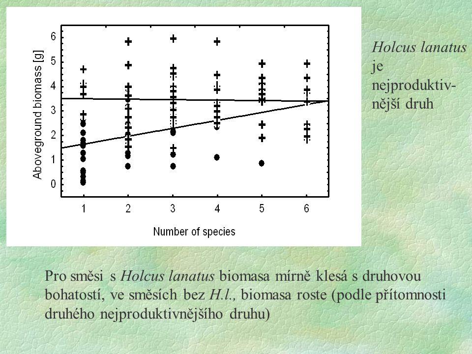 Pro směsi s Holcus lanatus biomasa mírně klesá s druhovou bohatostí, ve směsích bez H.l., biomasa roste (podle přítomnosti druhého nejproduktivnějšího