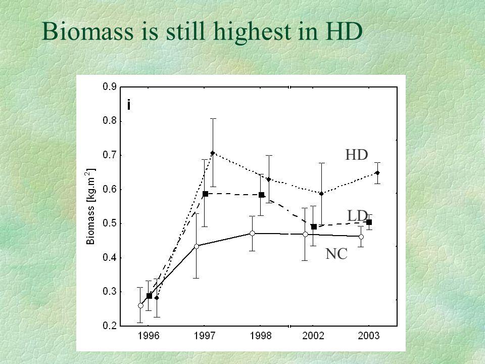Biomass is still highest in HD HD LD NC