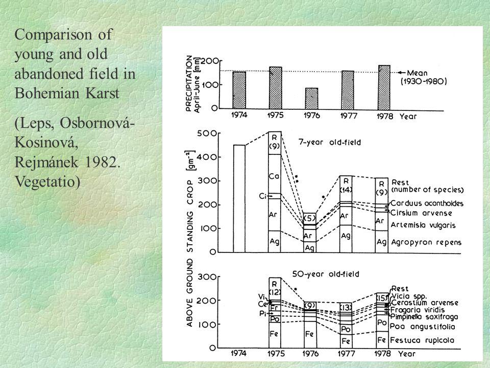 Comparison of young and old abandoned field in Bohemian Karst (Leps, Osbornová- Kosinová, Rejmánek 1982. Vegetatio)