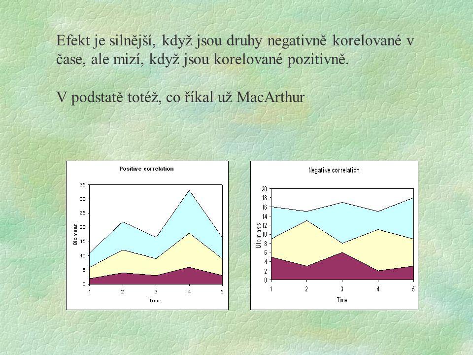 Efekt je silnější, když jsou druhy negativně korelované v čase, ale mizí, když jsou korelované pozitivně. V podstatě totéž, co říkal už MacArthur