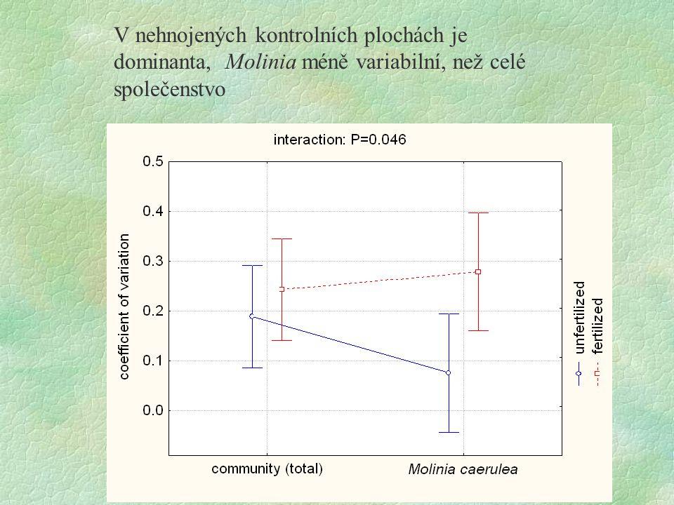 V deseti z dvanácti ploch byla variabilita druhů pozitivně korelována v čase Unfertilized control (only 11 most abundant species shown) variance of total = 106 Σvar species = 32