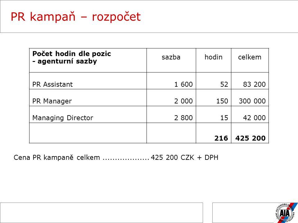 PR kampaň – rozpočet Počet hodin dle pozic - agenturní sazby sazbahodincelkem PR Assistant1 6005283 200 PR Manager2 000150150300 000 Managing Director2 8001542 000 216425 200 Cena PR kampaně celkem...................