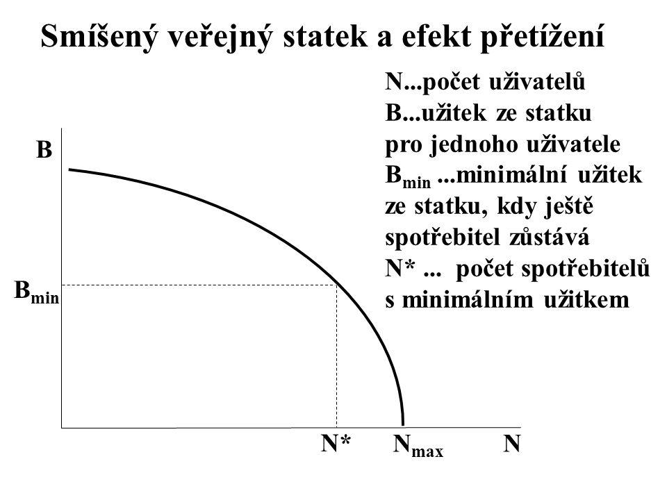 Smíšený veřejný statek a efekt přetížení N N...počet uživatelů B...užitek ze statku pro jednoho uživatele B min...minimální užitek ze statku, kdy ješt