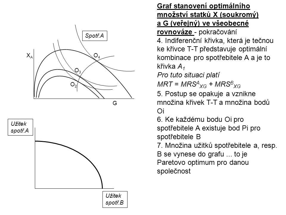 Graf stanovení optimálního množství statků X (soukromý) a G (veřejný) ve všeobecné rovnováze - pokračování 4. Indiferenční křivka, která je tečnou ke
