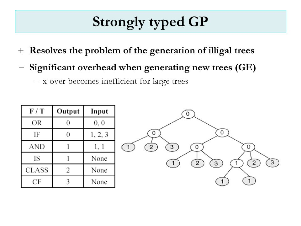 Strongly typed GP  Resolves the problem of the generation of illigal trees −Significant overhead when generating new trees (GE) −x-over becomes inefficient for large trees