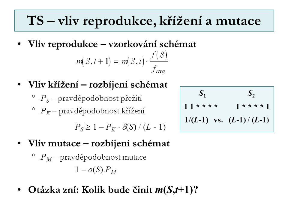 Vliv reprodukce – vzorkování schémat Vliv křížení – rozbíjení schémat  P S – pravděpodobnost přežití  P K – pravděpodobnost křížení P S  1 – P K   (S) / (L - 1) Vliv mutace – rozbíjení schémat  P M – pravděpodobnost mutace 1 – o(S).P M Otázka zní: Kolik bude činit m(S,t+1).