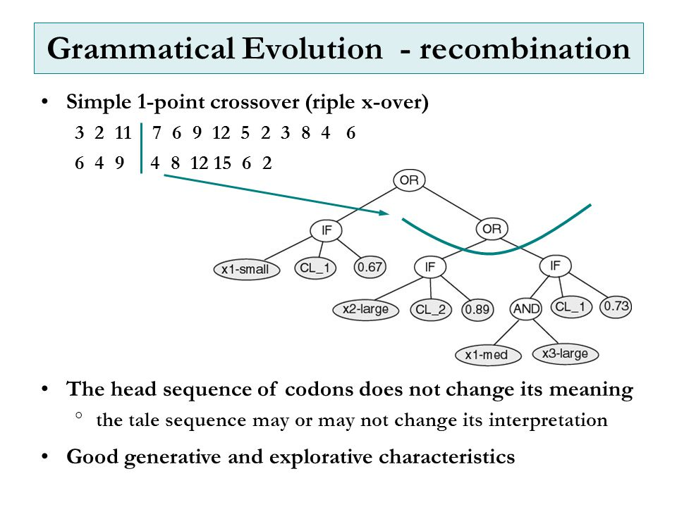 Grammatical Evolution - recombination Simple 1-point crossover (riple x-over) 3 2 11 7 6 9 12 5 2 3 8 4 6 6 4 9 4 8 12 15 6 2 The head sequence of codons does not change its meaning  the tale sequence may or may not change its interpretation Good generative and explorative characteristics
