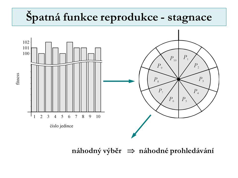 Špatná funkce reprodukce - stagnace náhodný výběr  náhodné prohledávání