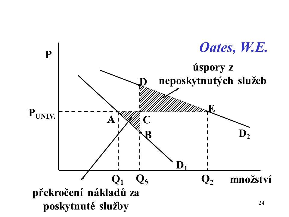 D1D1 Q2Q2 Q1Q1 množství P QSQS P UNIV. D E C D2D2 A B úspory z neposkytnutých služeb překročení nákladů za poskytnuté služby Oates, W.E. 24