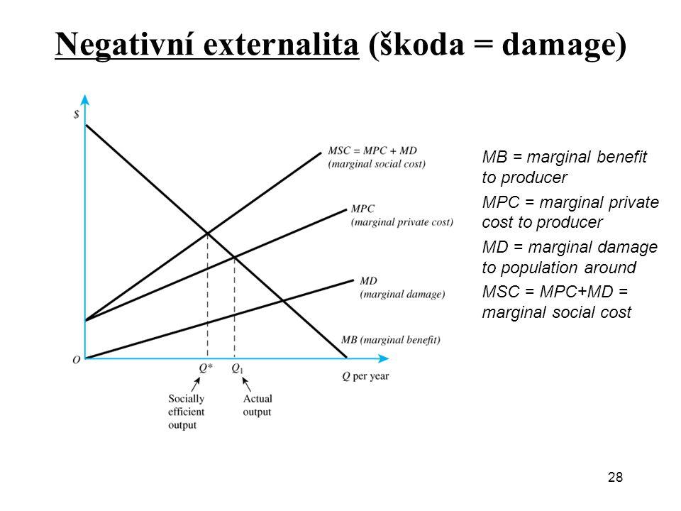 Negativní externalita (škoda = damage) 28 MB = marginal benefit to producer MPC = marginal private cost to producer MD = marginal damage to population
