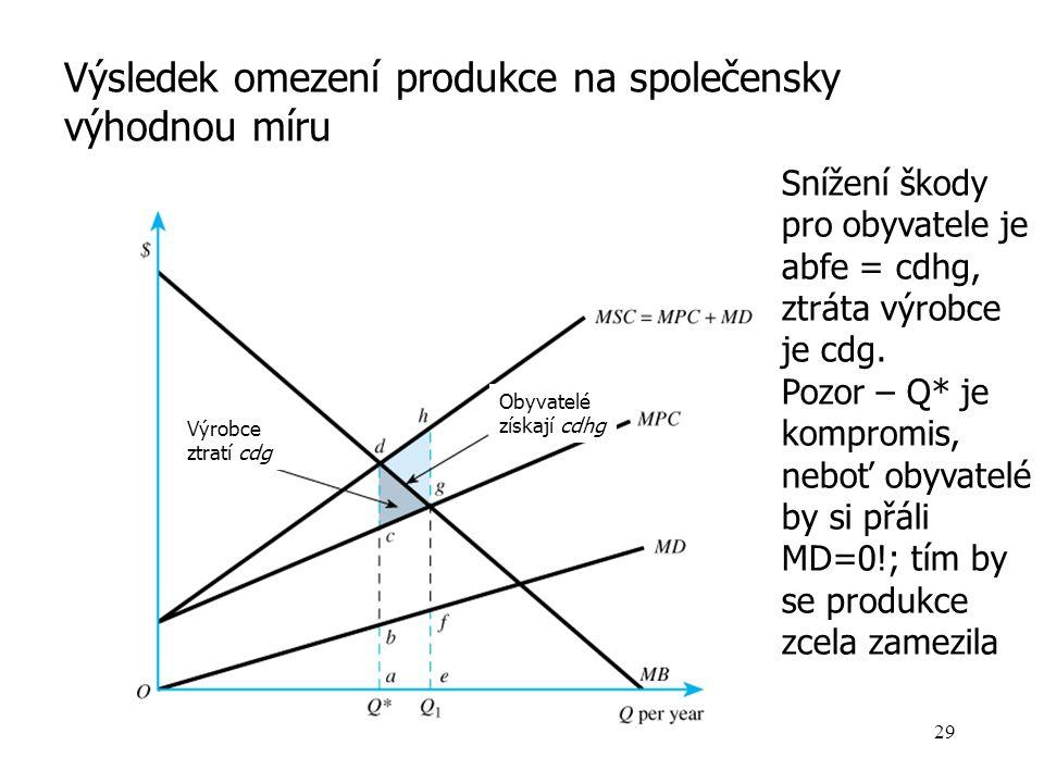 Obyvatelé získají cdhg Výrobce ztratí cdg Výsledek omezení produkce na společensky výhodnou míru Snížení škody pro obyvatele je abfe = cdhg, ztráta vý