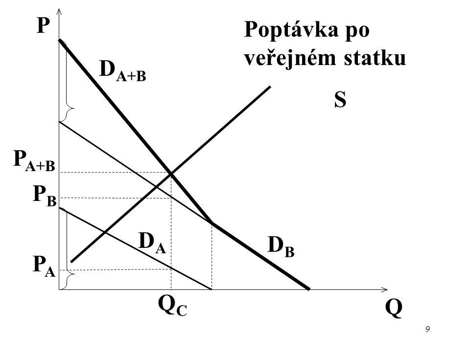 S P P A+B D A+B Q DBDB DADA QCQC Poptávka po veřejném statku PBPB PAPA 9
