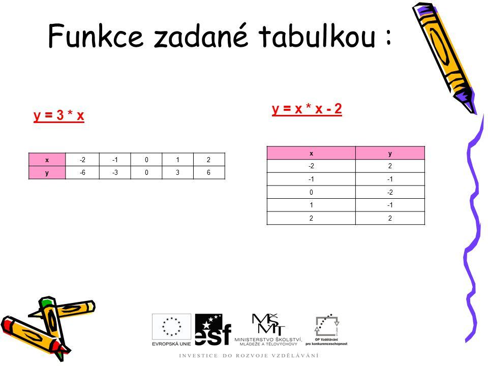 Funkce zadané tabulkou : y = 3 * x x-2012 y-6-3036 y = x * x - 2 xy -22 0-2 1 22