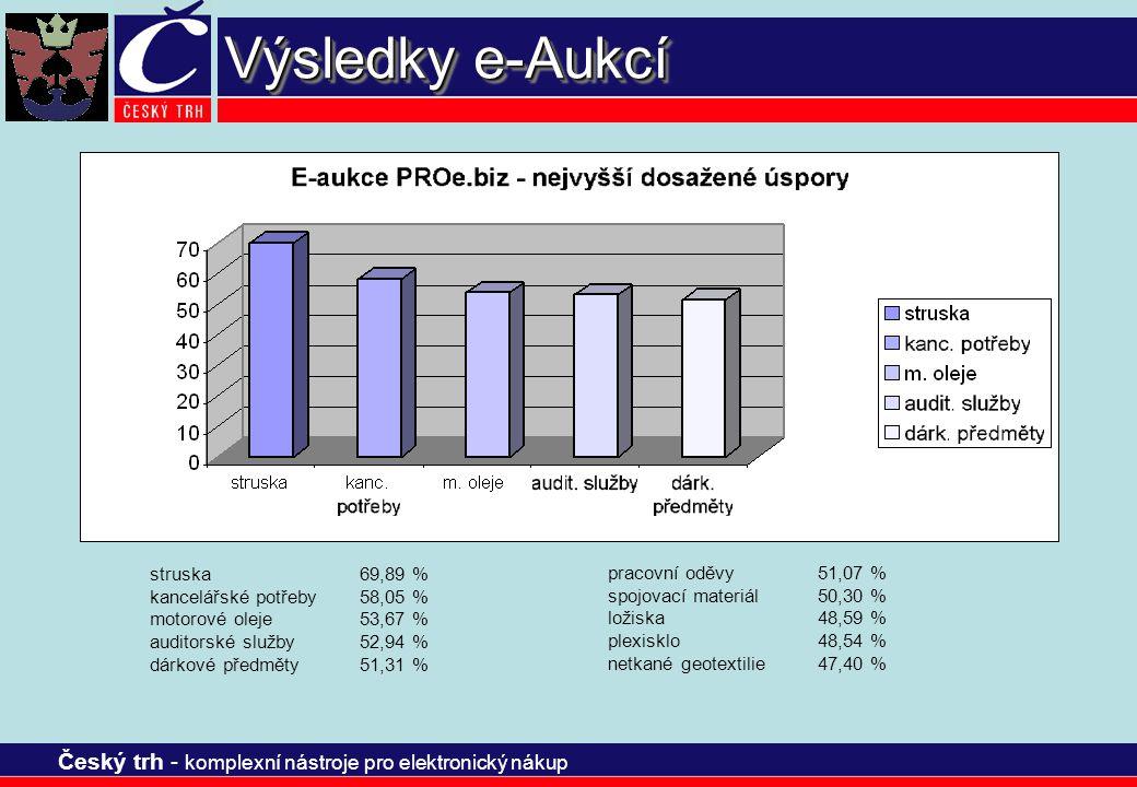 Český trh - komplexní nástroje pro elektronický nákup Výsledky e-Aukcí struska69,89 % kancelářské potřeby58,05 % motorové oleje53,67 % auditorské služ