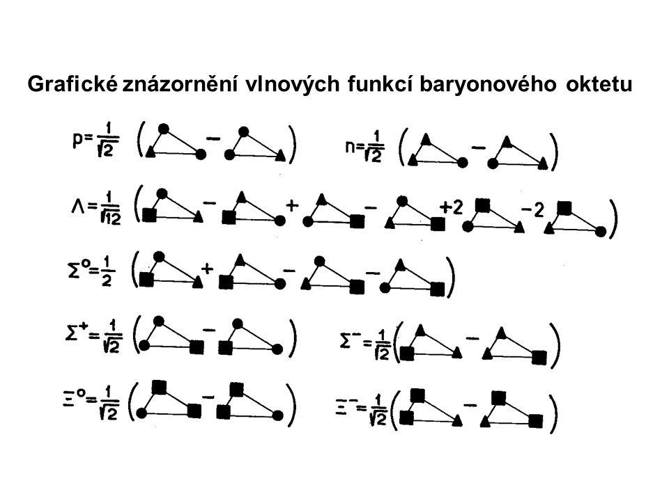 Grafické znázornění vlnových funkcí baryonového oktetu