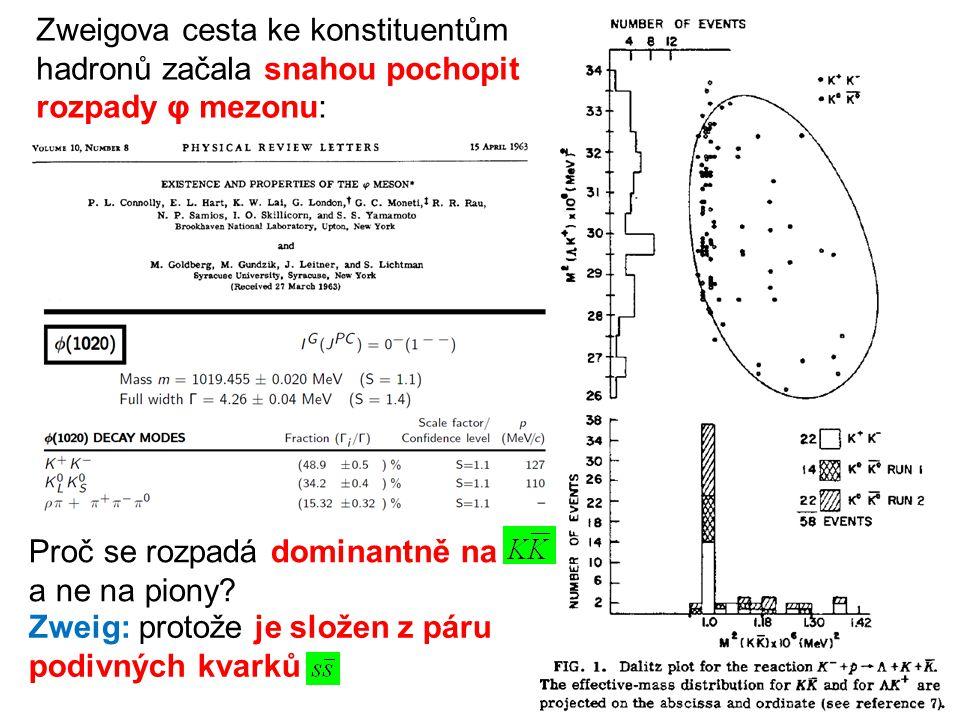 Zweigova cesta ke konstituentům hadronů začala snahou pochopit rozpady φ mezonu: Proč se rozpadá dominantně na a ne na piony? Zweig: protože je složen