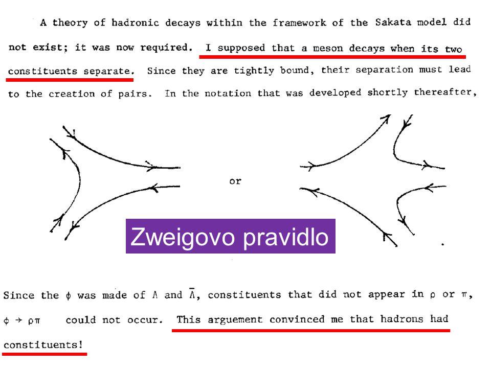 Zweigovo pravidlo
