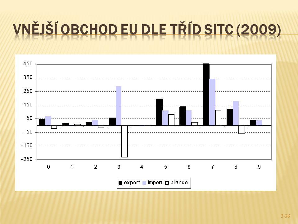  Exportní odvětví  EU čistým exportérem produkce na vyšším stupni zpracování – komoditní třídy SITC 5 (chemikálie), 6 (průmyslové zboží) a 7 (dopravní prostředky) – a u produkce SITC 1 (nápoje a tabák)  Taková odvětví, která velkou část své vyprodukované produkce exportují, tedy zejména producenti strojů a dopravních zařízení a chemikálií (viz obr.