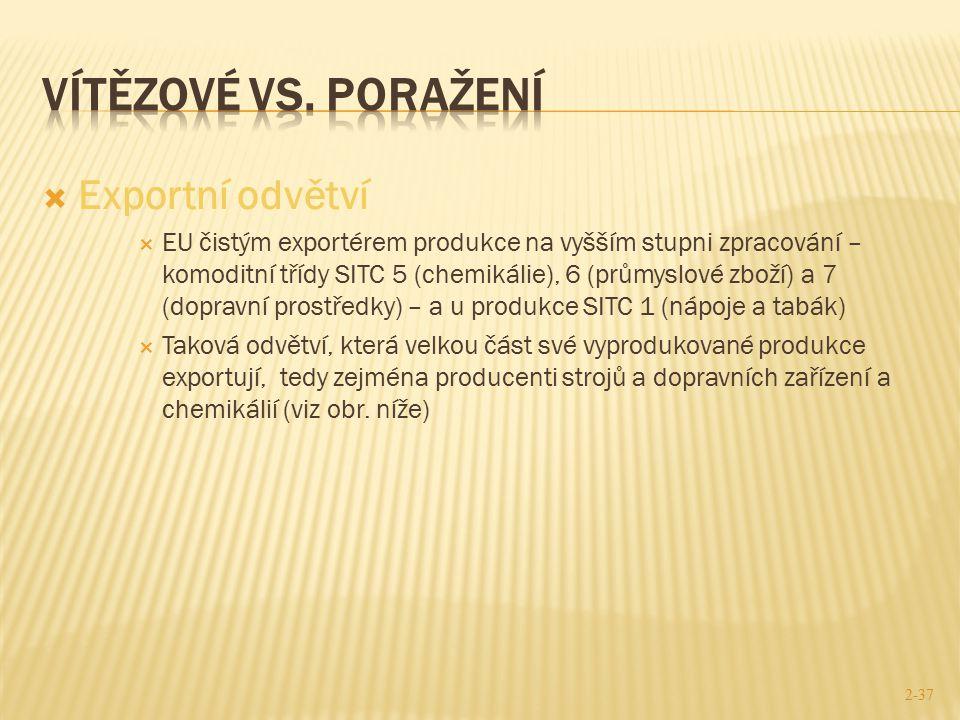  Exportní odvětví  EU čistým exportérem produkce na vyšším stupni zpracování – komoditní třídy SITC 5 (chemikálie), 6 (průmyslové zboží) a 7 (doprav