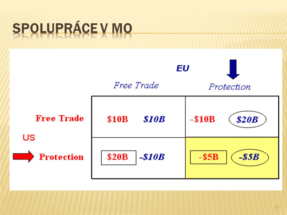 48  Po WW2: jednání za účelem vzniku mezin.obchod.org.
