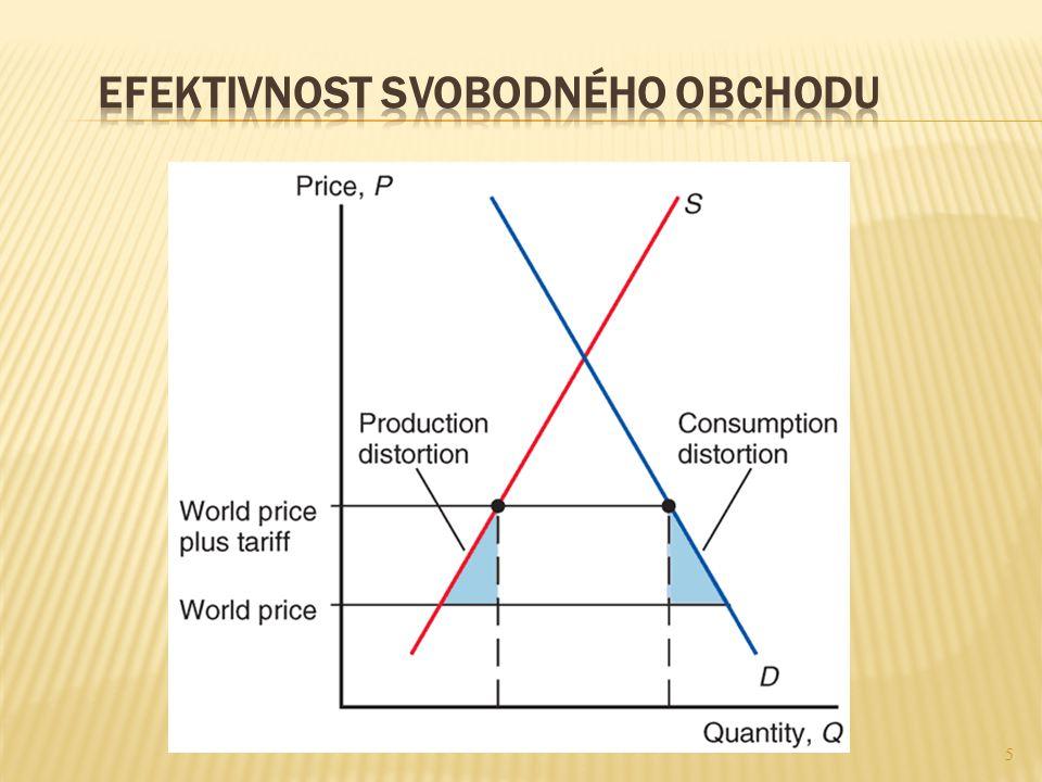  X cla většiny zemí jsou již nízká, a tak tvoří potenciální přínosy svobodného obchodu pouze malý podíl HDP  Pro svět jako celek jsou náklady protekcionismu odhadovány na méně než 1 % HDP  Přínosy ze svobodného obchodu jsou menší pro vyspělé země jako USA a EU a větší pro chudší rozvojové země 2-6