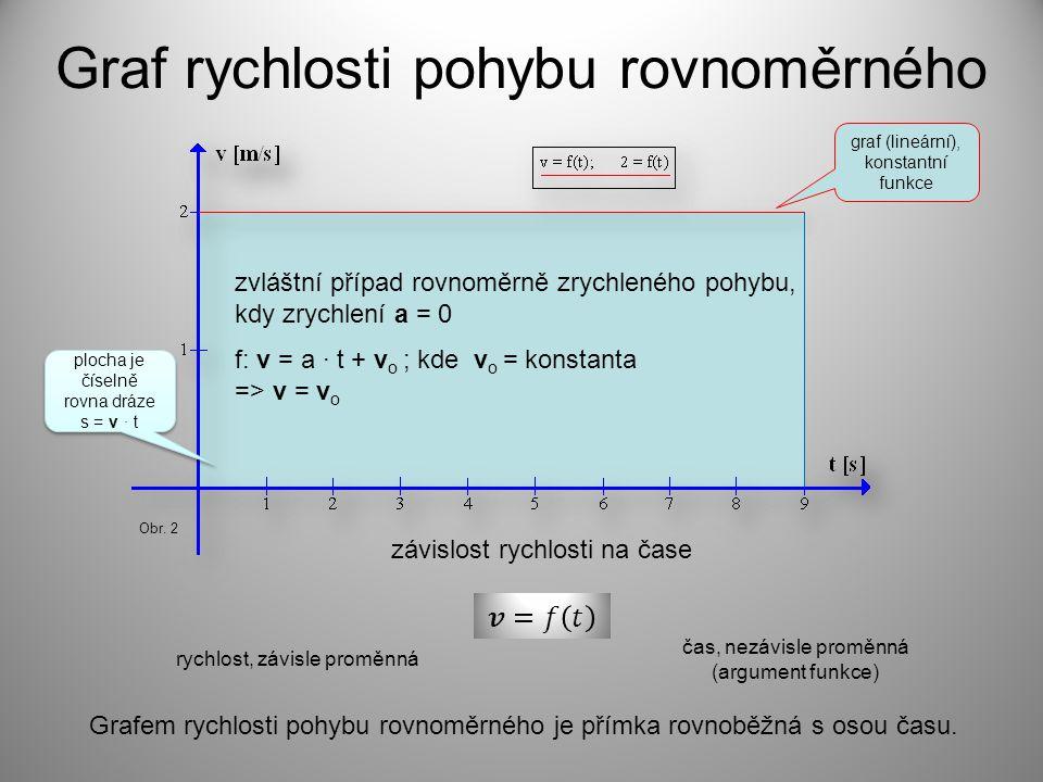 Graf rychlosti pohybu rovnoměrného rychlost, závisle proměnná čas, nezávisle proměnná (argument funkce) Grafem rychlosti pohybu rovnoměrného je přímka rovnoběžná s osou času.