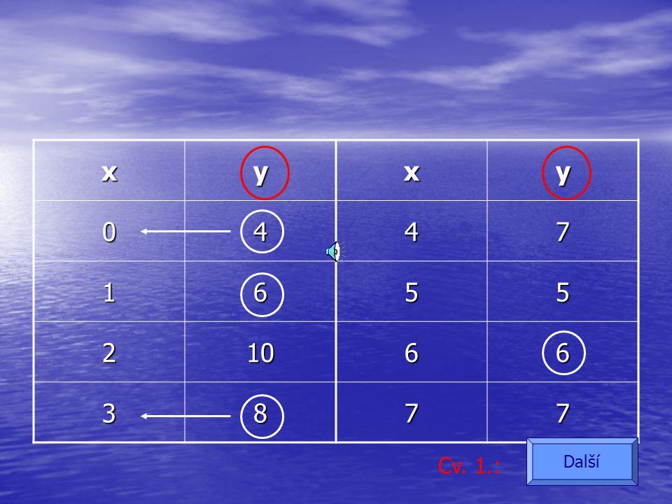 Funkce f je dána tabulkou: xyxy 0447 1655 21066 3877 Cv. 1.: Další