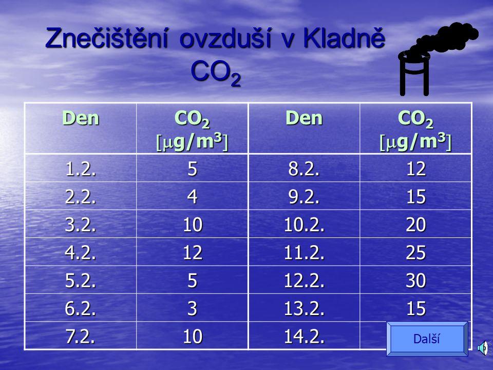 Teplota Teplota 9.1.2011 Další