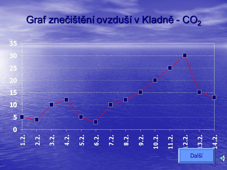 Znečištění ovzduší v Kladně CO 2 Den CO 2  g/m 3  Den 1.2.58.2.12 2.2.49.2.15 3.2.1010.2.20 4.2.1211.2.25 5.2.512.2.30 6.2.313.2.15 7.2.1014.2.13 Další
