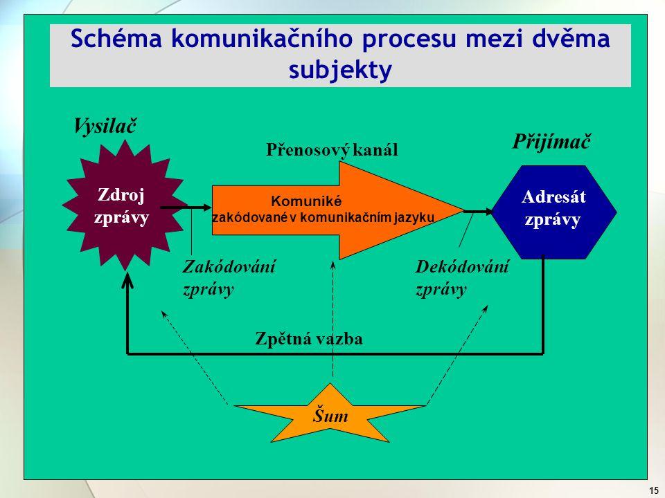 14 NNa následujícím obrázku je ilustrativně zobrazen princip komunikace, kdy je zpráva při svém vzniku zakódována, tzn.