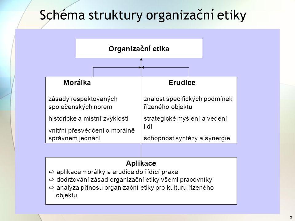 3 Schéma struktury organizační etiky Organizační etika Morálka zásady respektovaných společenských norem historické a místní zvyklosti vnitřní přesvědčení o morálně správném jednání Erudice znalost specifických podmínek řízeného objektu strategické myšlení a vedení lidí schopnost syntézy a synergie Aplikace  aplikace morálky a erudice do řídící praxe  dodržování zásad organizační etiky všemi pracovníky  analýza přínosu organizační etiky pro kulturu řízeného objektu