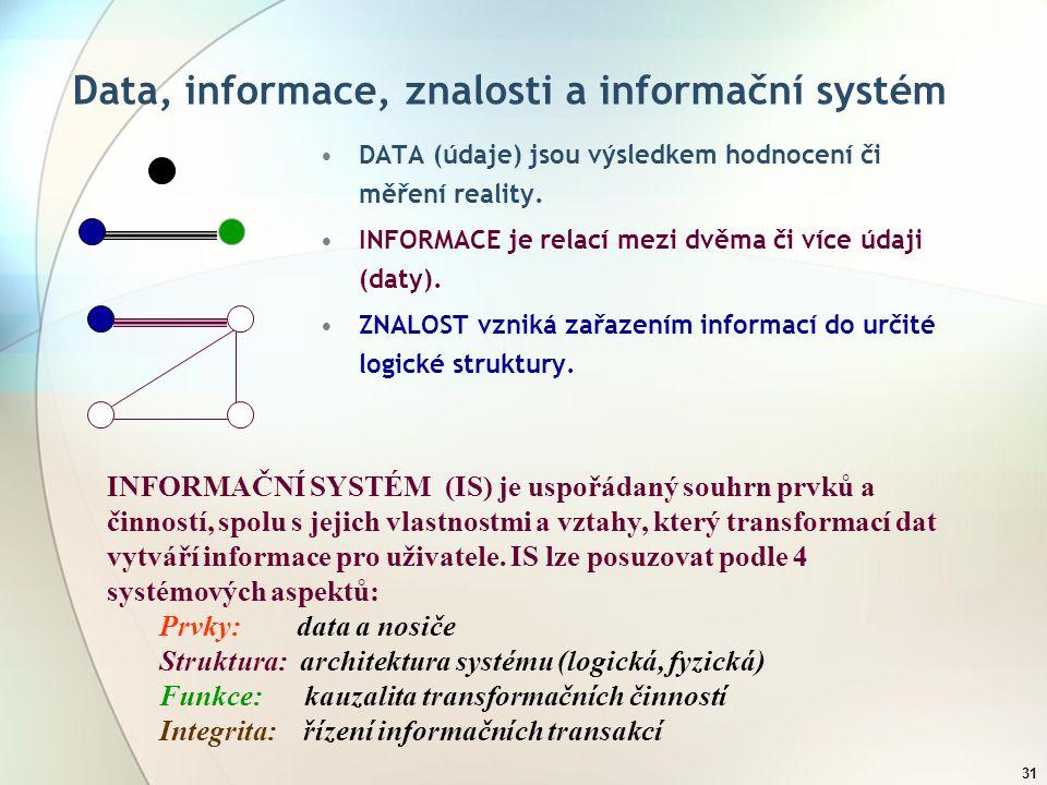 30 Informace v organizaci Informace je definována jako nehmotný fenomén, jehož prostřednictvím se snižuje neurčitost znalostí příjemce o určitém ději, osobě nebo objektu.