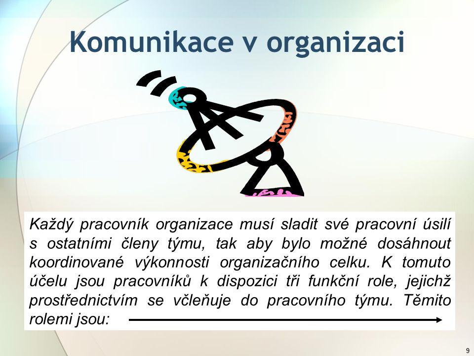 9 Komunikace v organizaci Každý pracovník organizace musí sladit své pracovní úsilí s ostatními členy týmu, tak aby bylo možné dosáhnout koordinované výkonnosti organizačního celku.