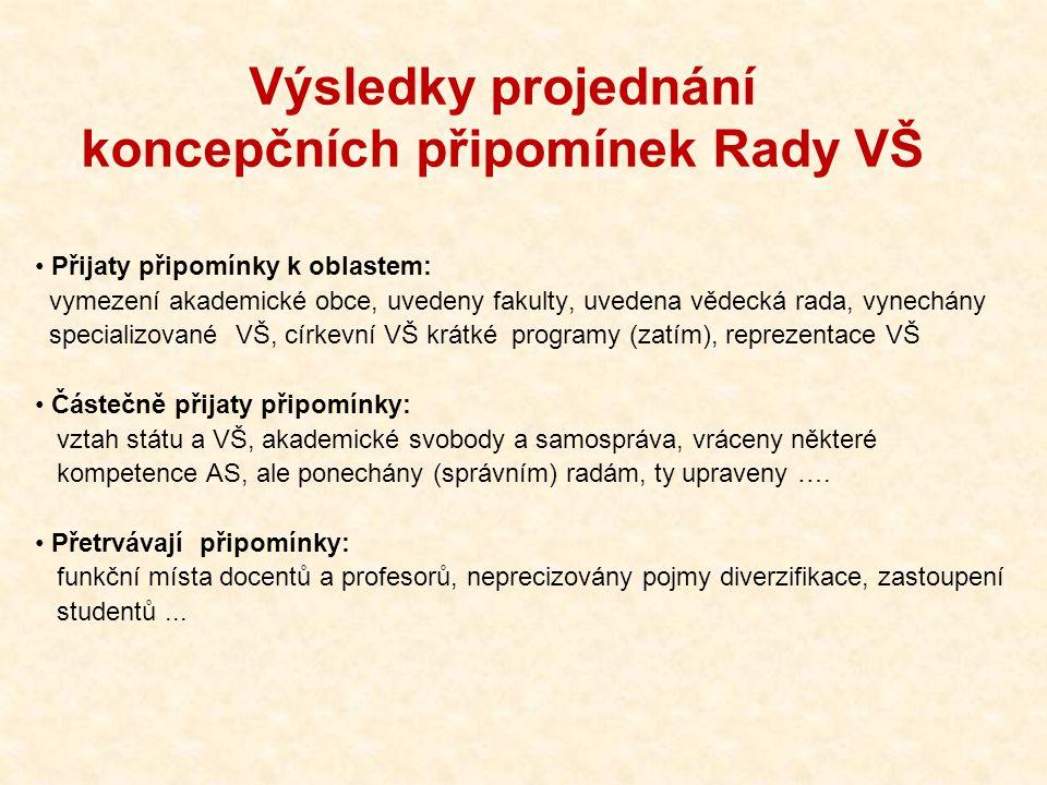 Výsledky projednání koncepčních připomínek Rady VŠ Přijaty připomínky k oblastem: vymezení akademické obce, uvedeny fakulty, uvedena vědecká rada, vyn