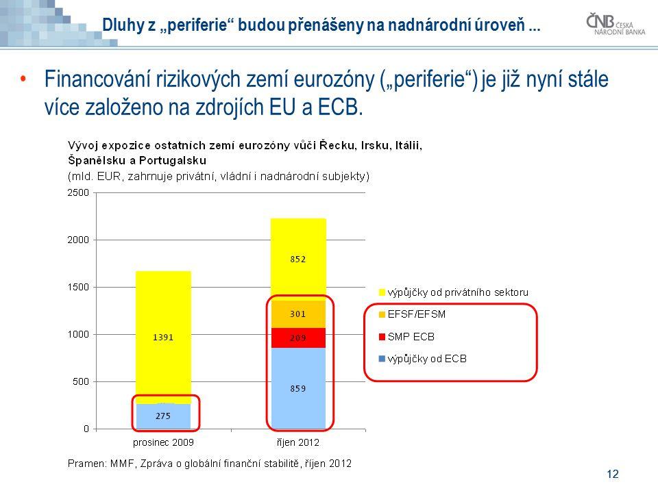 """12 Dluhy z """"periferie budou přenášeny na nadnárodní úroveň..."""