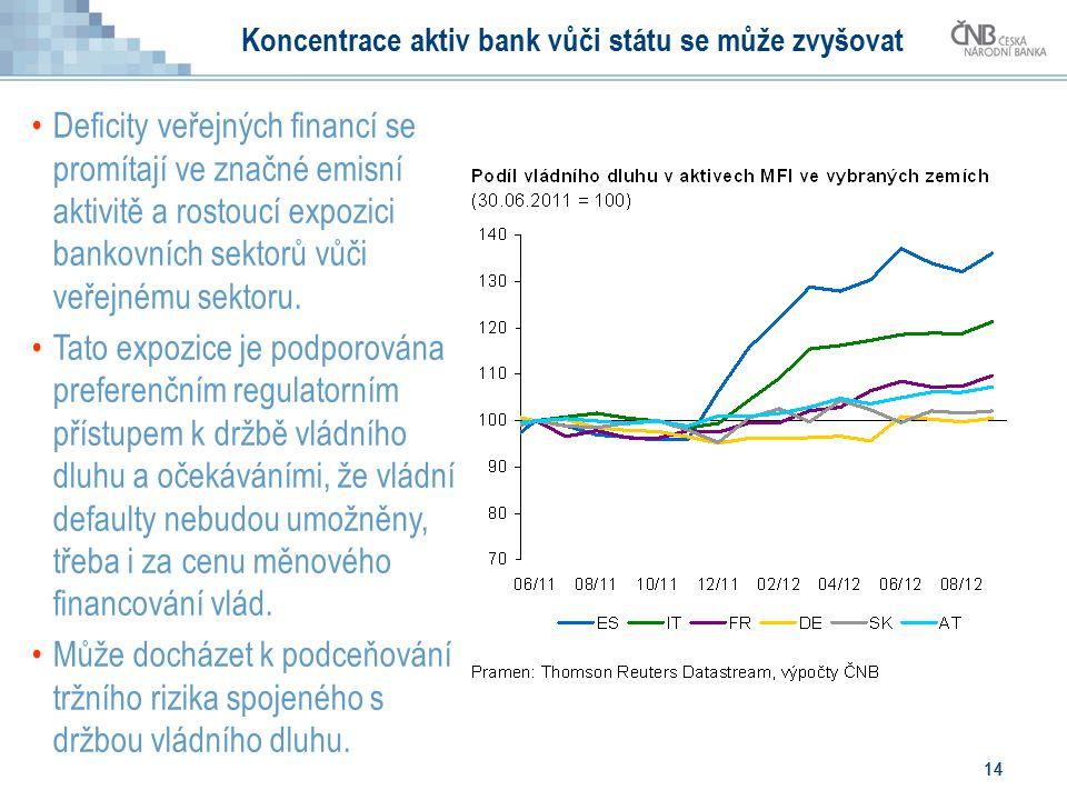 14 Koncentrace aktiv bank vůči státu se může zvyšovat Deficity veřejných financí se promítají ve značné emisní aktivitě a rostoucí expozici bankovních sektorů vůči veřejnému sektoru.