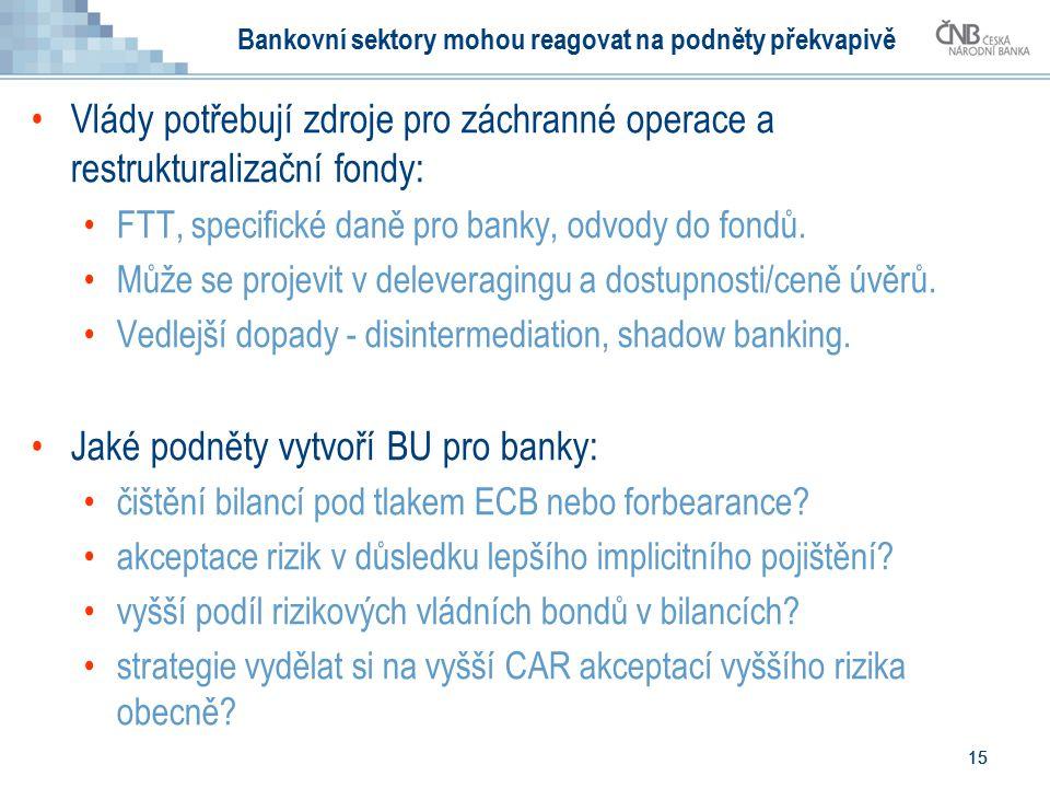 15 Bankovní sektory mohou reagovat na podněty překvapivě Vlády potřebují zdroje pro záchranné operace a restrukturalizační fondy: FTT, specifické daně pro banky, odvody do fondů.