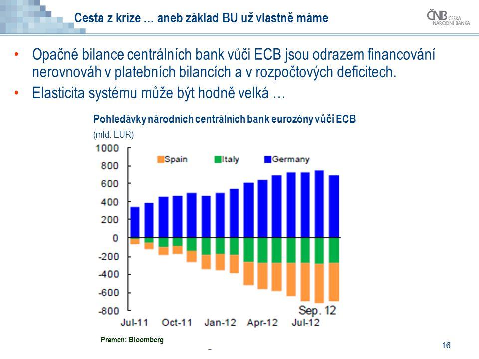 16 Cesta z krize … aneb základ BU už vlastně máme Opačné bilance centrálních bank vůči ECB jsou odrazem financování nerovnováh v platebních bilancích a v rozpočtových deficitech.
